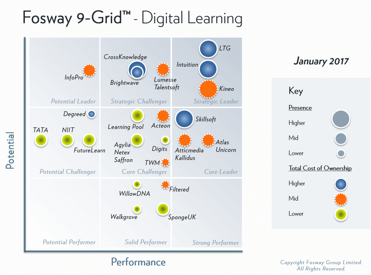 Fosway 9 Grid Digital Learning 2017